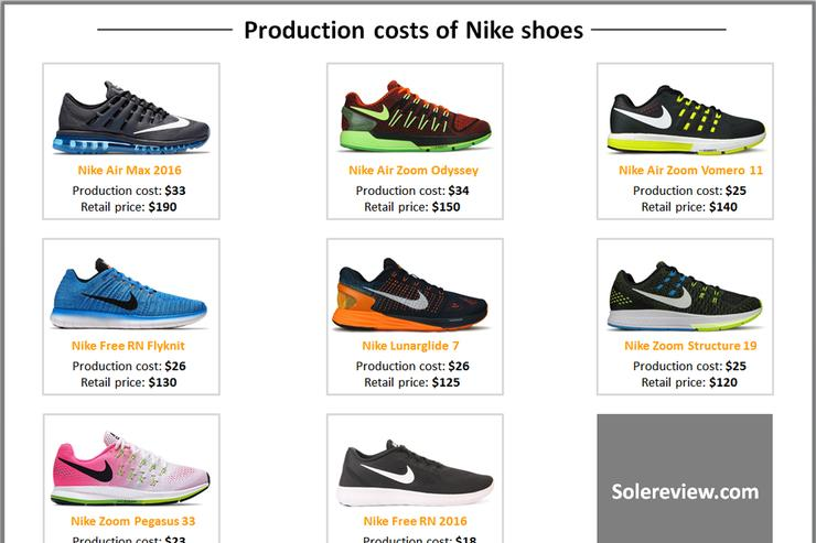 The cost of producing Nike shoes.